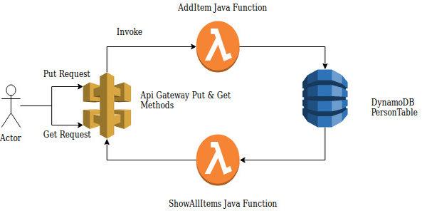 Creating Serverless Backend using AWS Lambda and DynamoDB