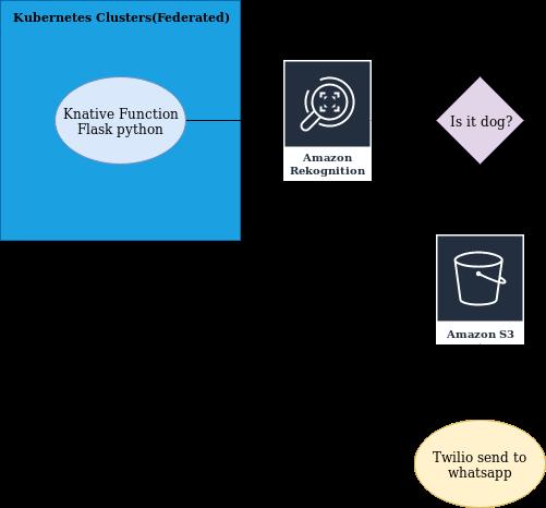 WebIschia Blog | Coding ideas , code samples , ideas